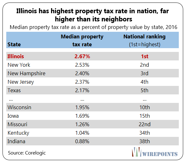 https://i1.wp.com/www.wirepoints.com/wp-content/uploads/2018/05/IL-highest-property-taxes-C.png?w=594