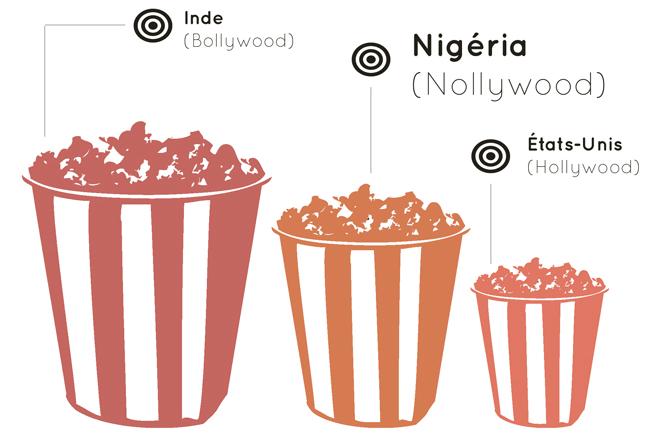 Nollywood, la segunda industria más importante del mundo.