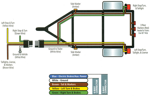 wiring diagram for flat 4 pin trailer plug wiring diagram 5 wire flat trailer wiring diagram diagrams