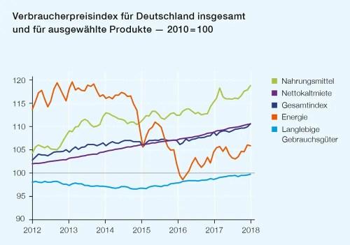 Verbraucherpreisindex für Deutschland 2010 bis 2018
