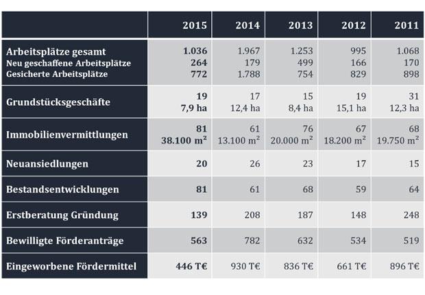 Die Wirtschaftsförderung Münster hat 2015 einen Spitzenwert bei den vermittelten Flächen für Dienstleistungsfirmen, den Handel, das produzierende Gewerbe und den Technologiesektor ausgewiesen. WFM-Geschäftsführer Dr. Thomas Robbers und der WFM-Aufsichtsratsvorsitzende Mathias Kersting präsentierten die Bilanz zum Wirtschaftsjahr 2015. (Foto: WFM/Martin Rühle)