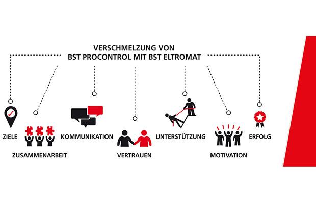 BST eltromat hatte 2013 die BST ProControl GmbH mit der Übernahme der Unternehmen Betacontrol und Protagon als 100%iges Tochterunternehmen gegründet.