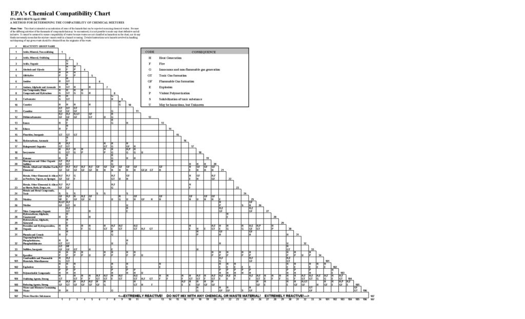 Chart Waste Hazardous Compatibility