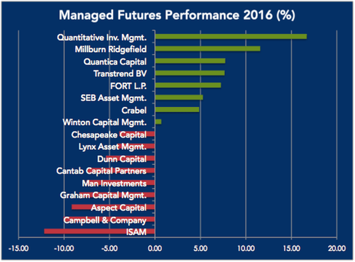 Managed Futures Performance 2016