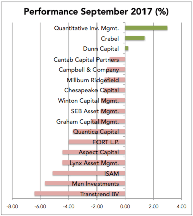 Managed Futures Performance September 2017