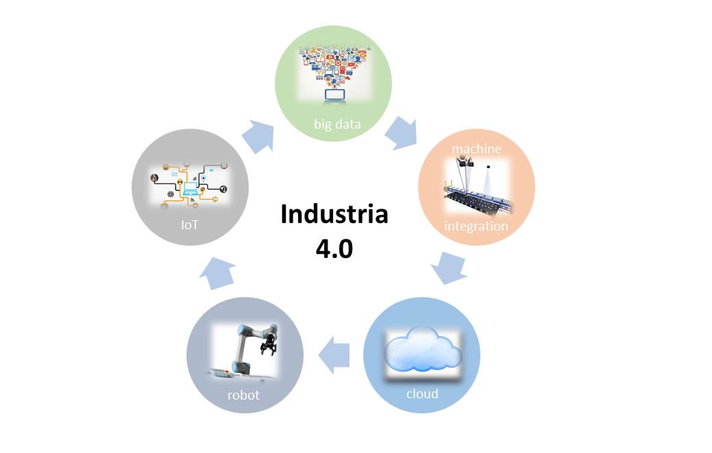 Industria 4.0 temi