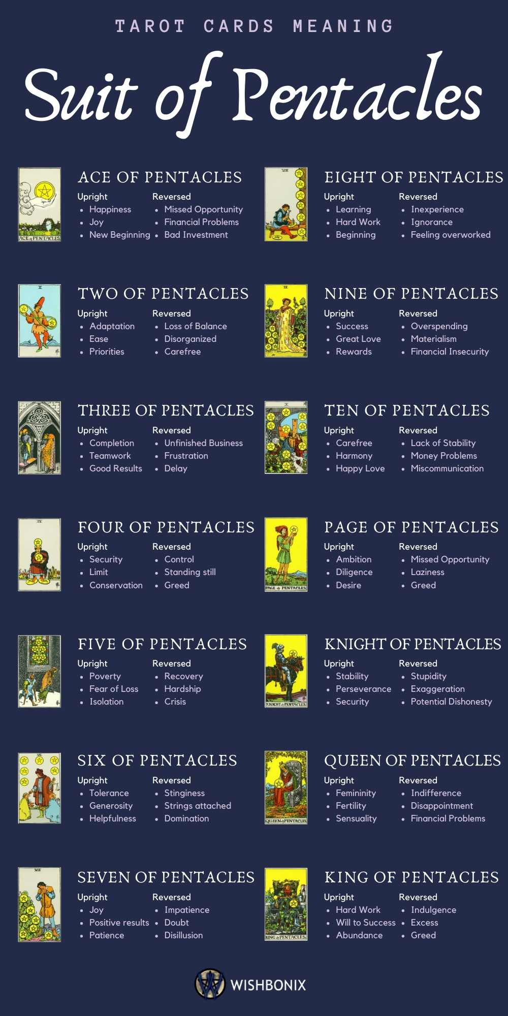 Tarot Cards Meaning - Suit of Pentacles Infographic