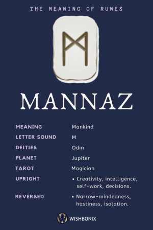 Rune Mannaz Infographic