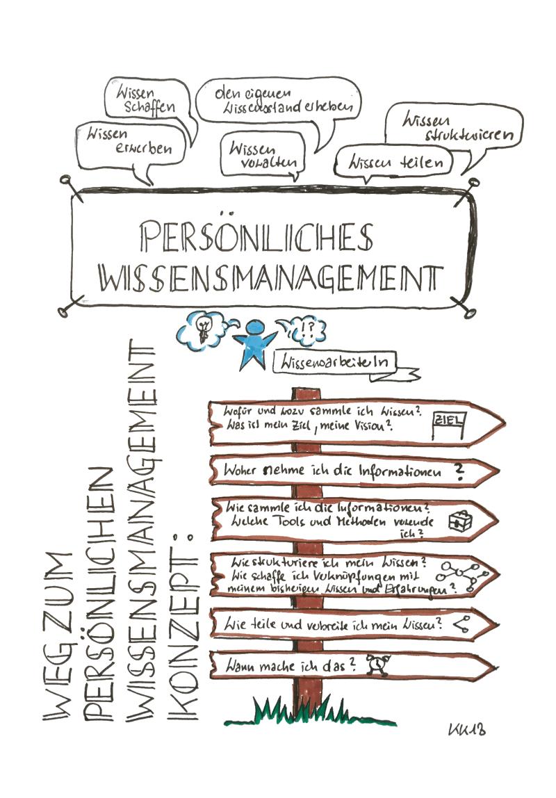 Sketchnote Persönliches Wissensmanagement