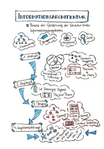 Informationsarchitektur sketchnote