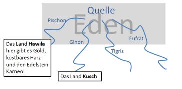 1) Das Erste Buch Mose (Genesis): Kapitel 1-3