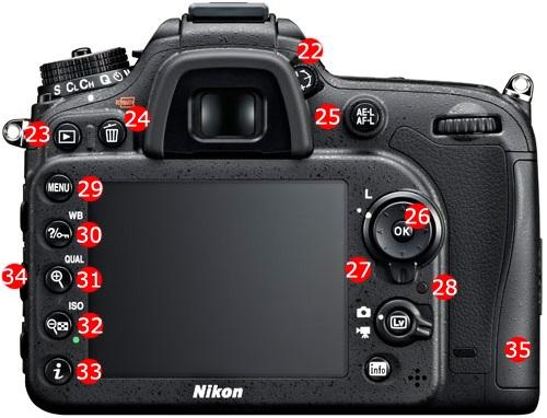 La fonction de chaque bouton sur un reflex, bridge, compact