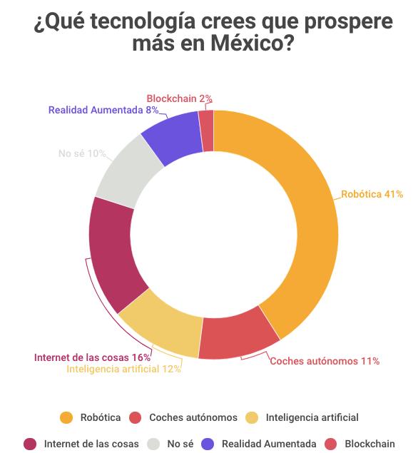 Tecnología que prosperará en México