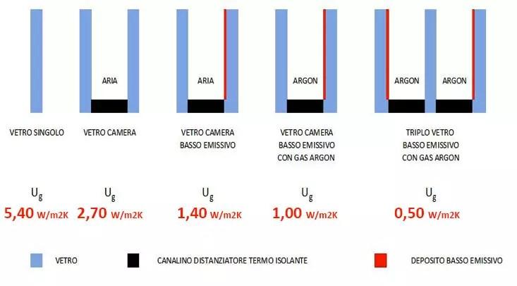 Isolamento termico invernale il valore UG