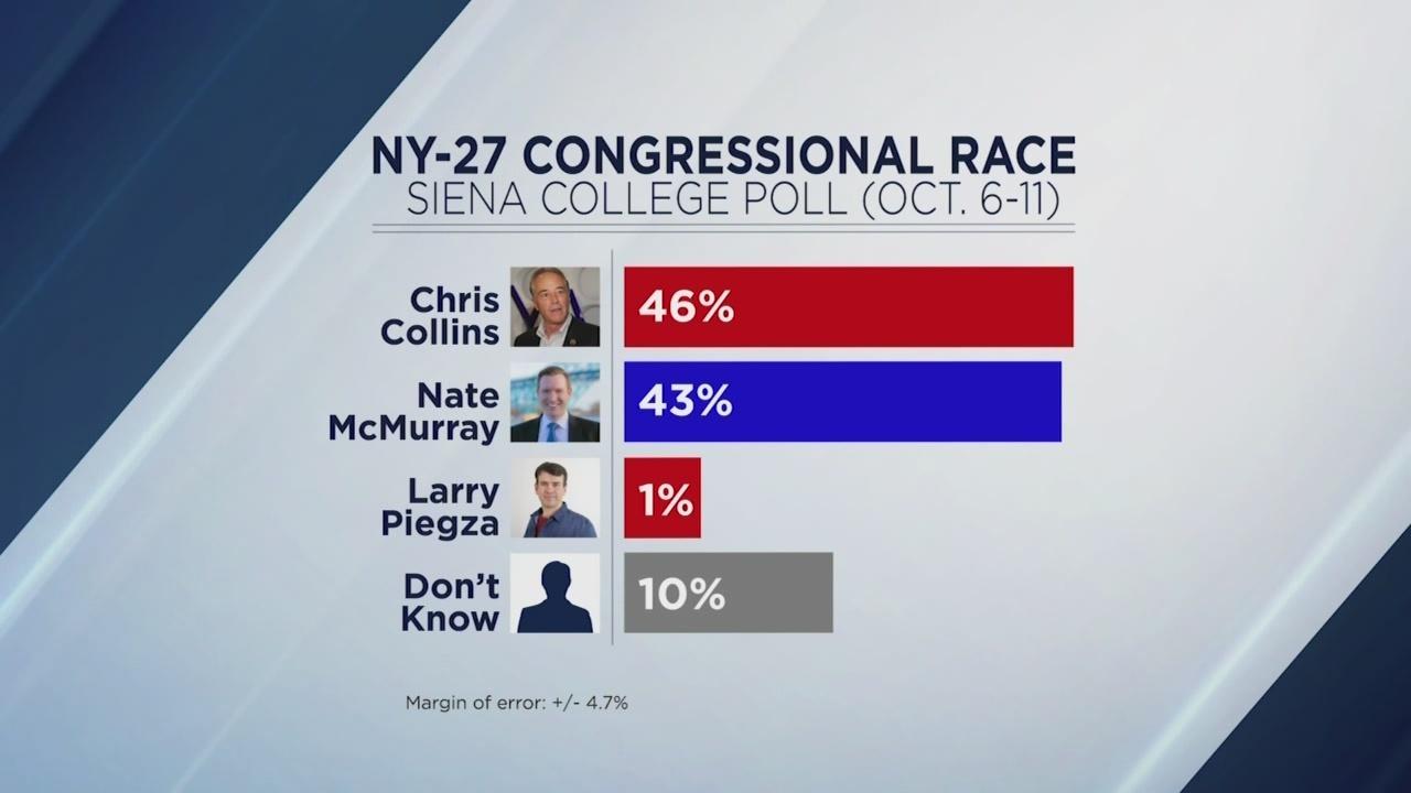 27th poll