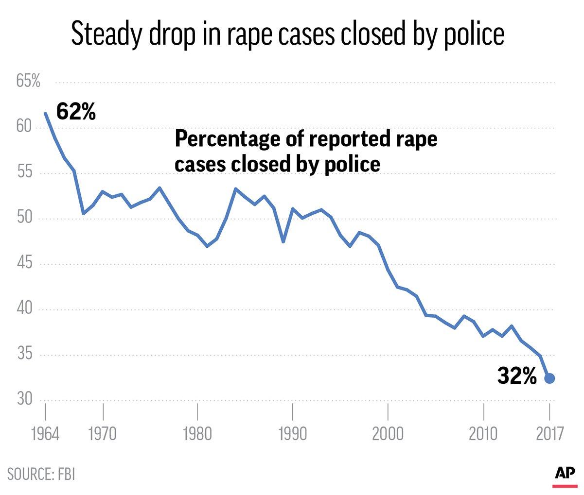 Rape cases still confound police