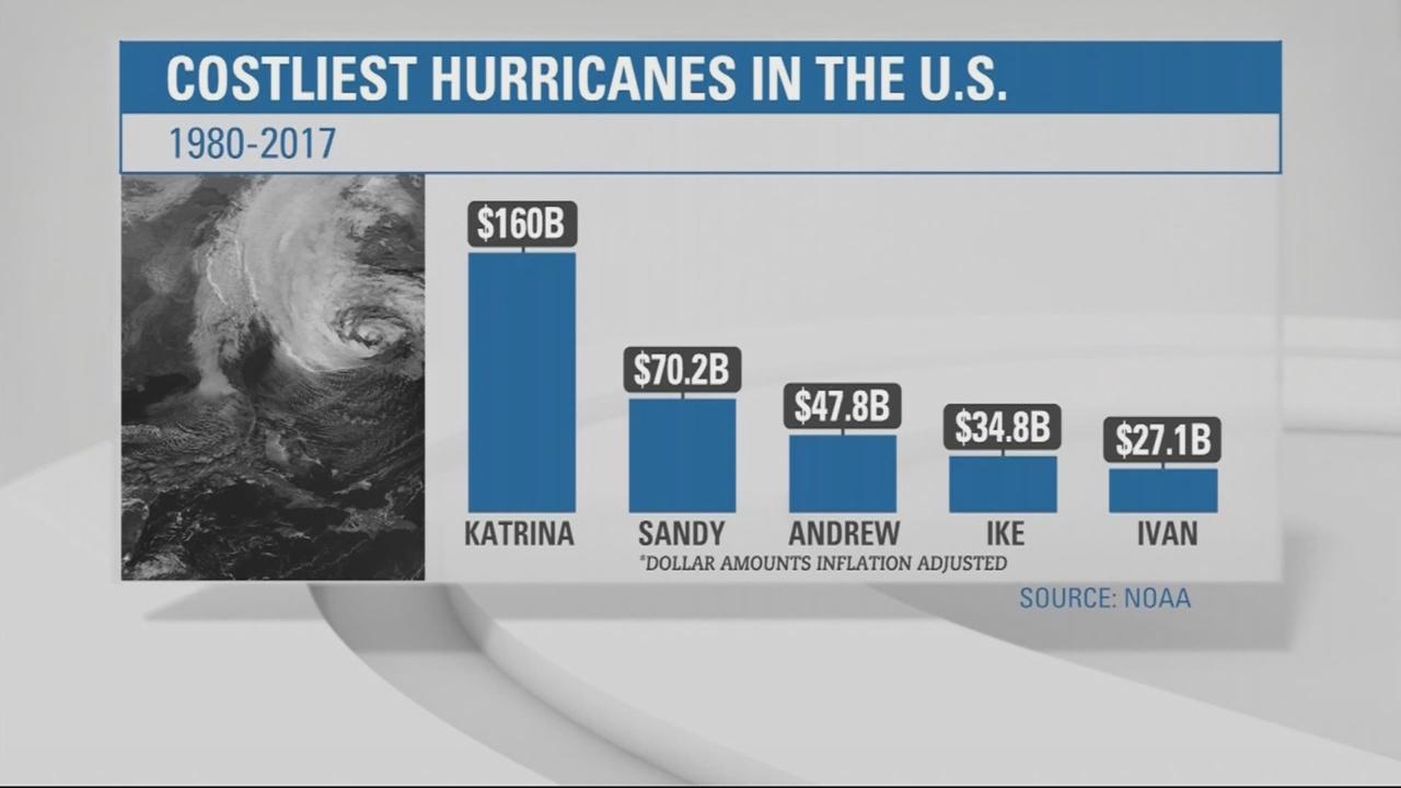 Hurricane cost_307196