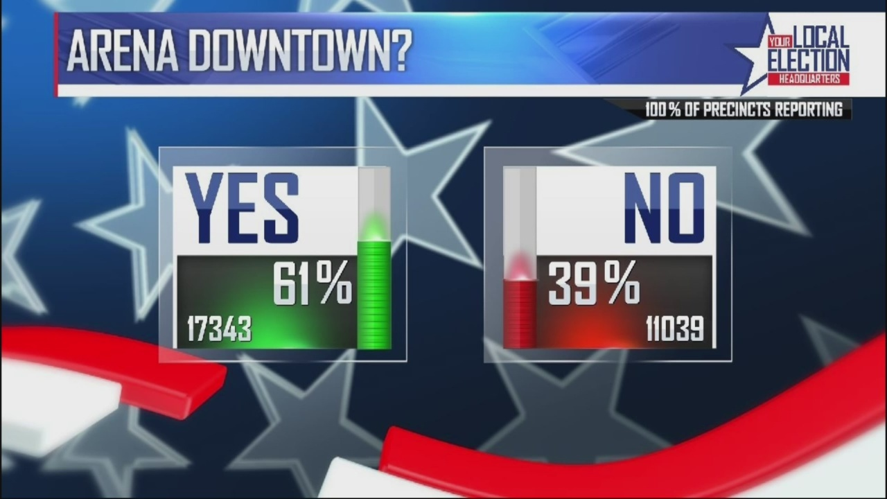 Downtown_wins_arena_poll_but_not_all_com_0_20180523221129