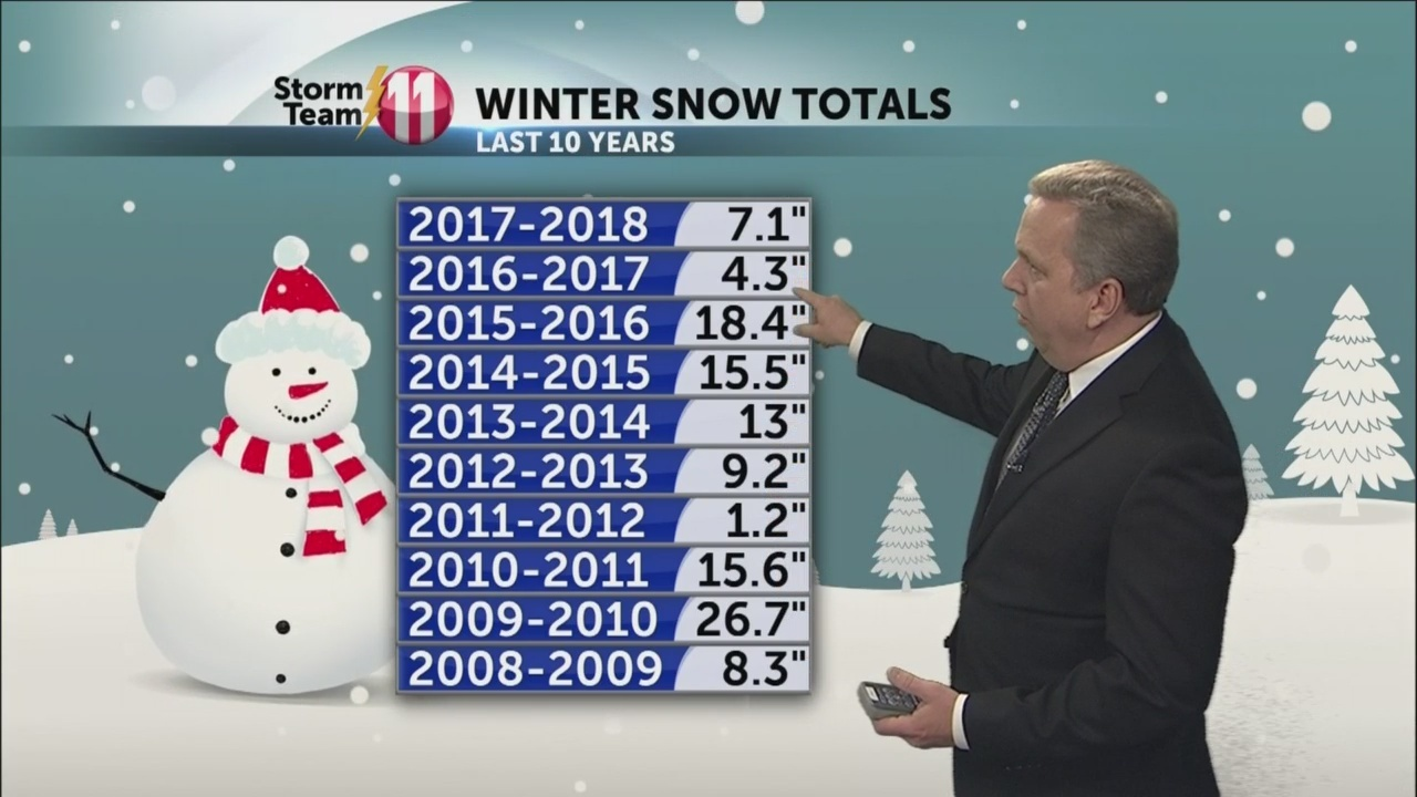 Winter Weather Outlook: What will our winter look like across the Tri-Cities region?
