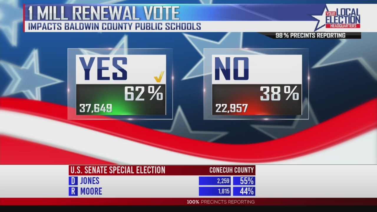 Baldwin County Property Tax Renewal Passes, News 5 Projects