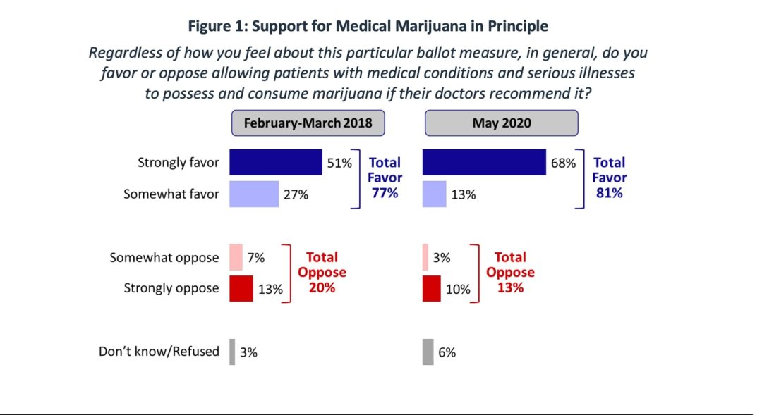 Support for Medical Marijuana, according to FM3 Research