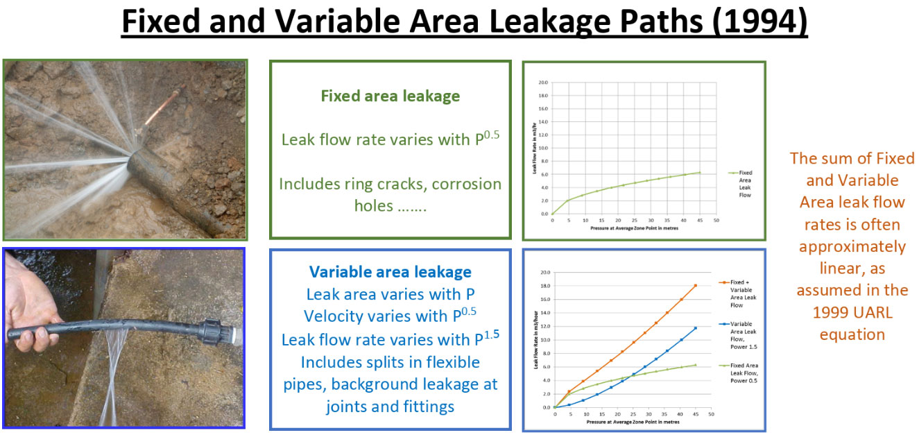 Explanation of Fixed and Variable Area Leakage Paths