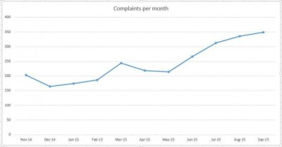 The rate of complaints per 1,000 Medicaid enrollees has nearly doubled.