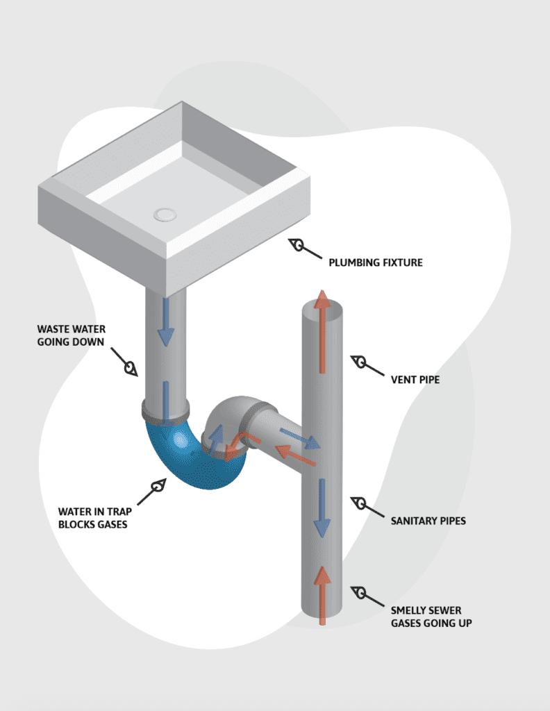u shaped pipe under a sink do