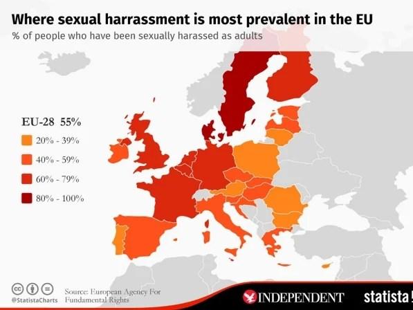 sexual harassment statistics euro