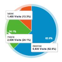 responsive website traffic