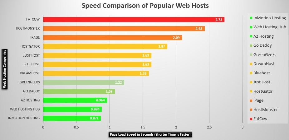 InMotion Hosting Review Speed of InMotion Hosting