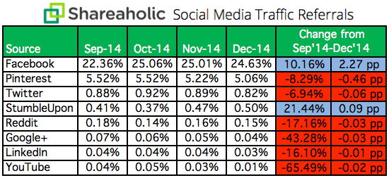 12 Proven Traffic Strategies to Get More Visitors to Your Site More Often Facebook drove 24 of overall traffic to websites