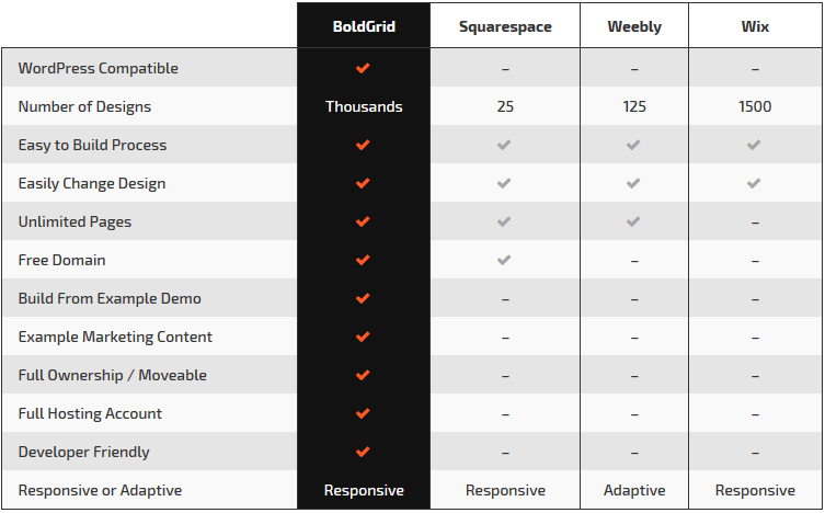 boldgrid review Comparison of BoldGrid WordPress builder with others