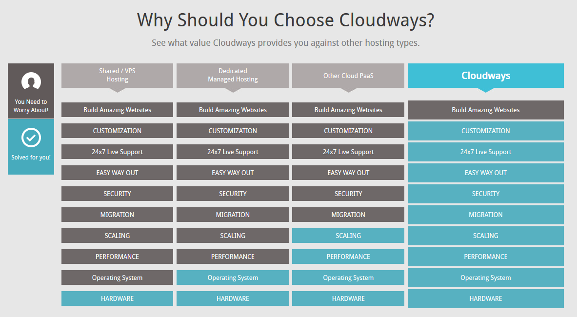 Cloudways Coupon Code Why We Choose