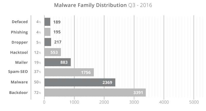 Hacked Website Report 2016 – Q3 By Sucuri