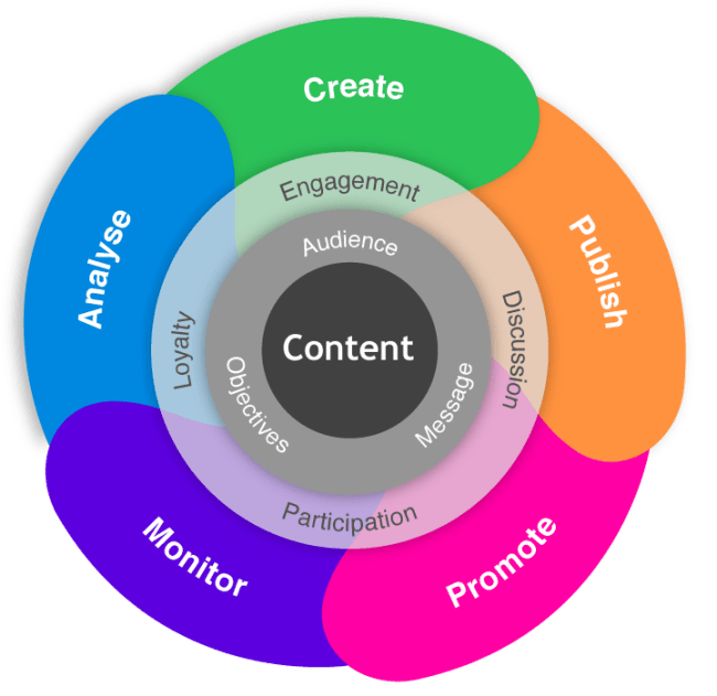 General Advices for Writing Persuasive Web Content