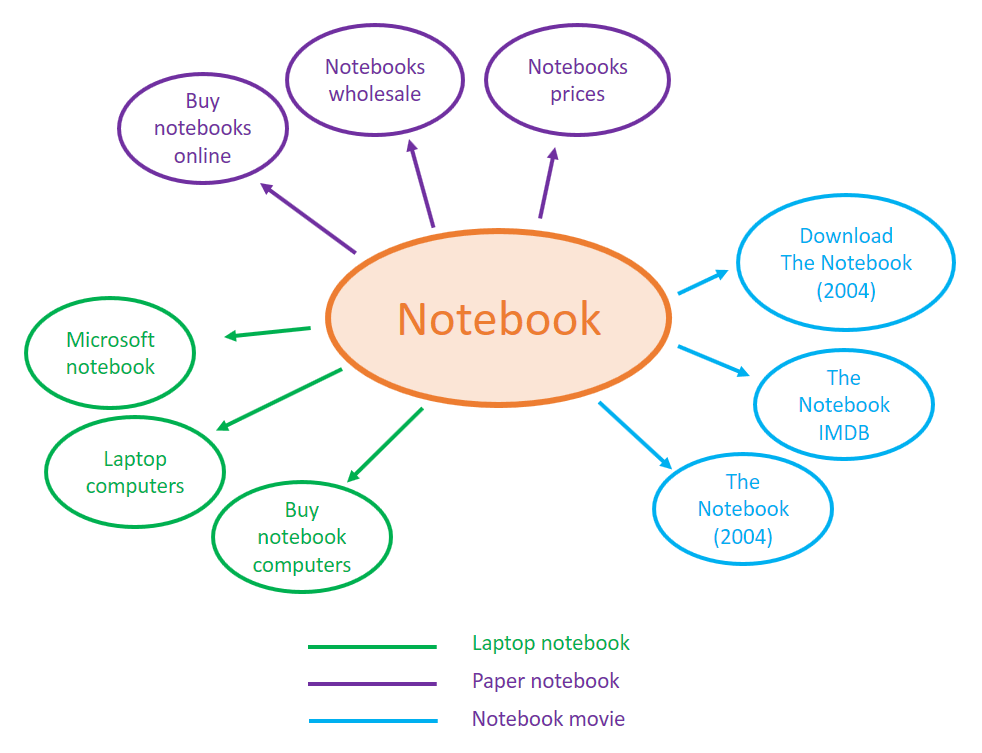 notebook chart LSI keywords chart