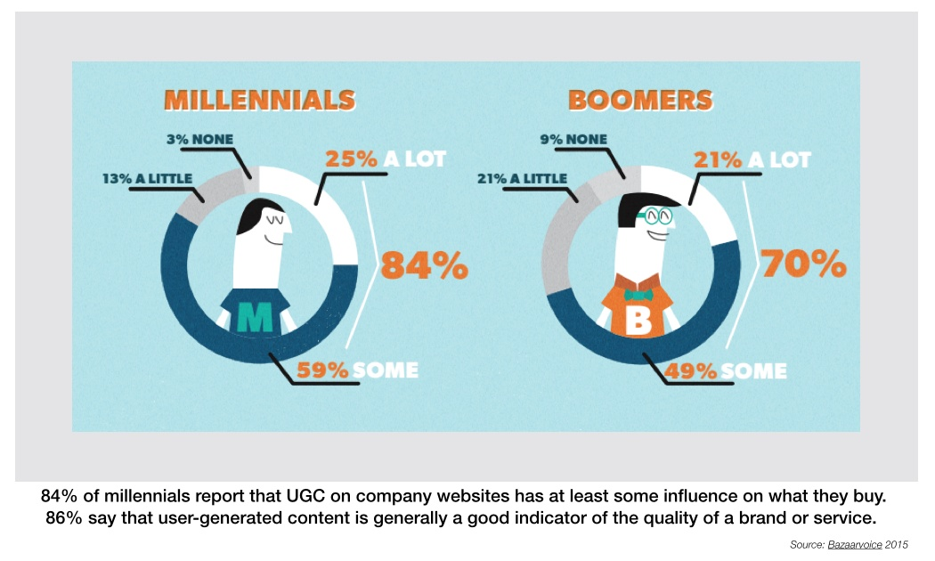 millennials reports influence on what they buy