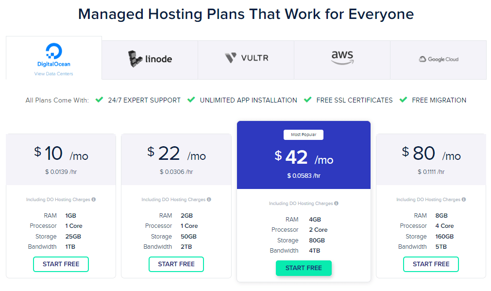 cloudways hosting pricing plans