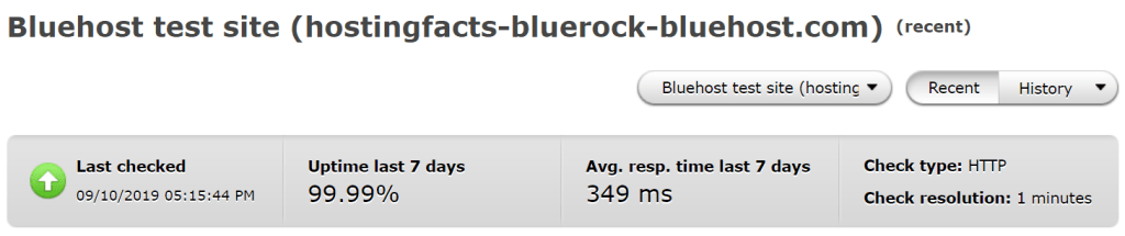 Average uptime and response time performance of Bluehost over the past 7 days