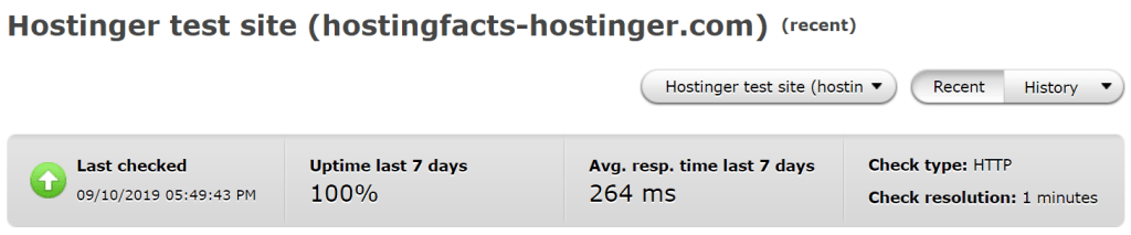 Average uptime and response time performance of hostinger over the past 7 days
