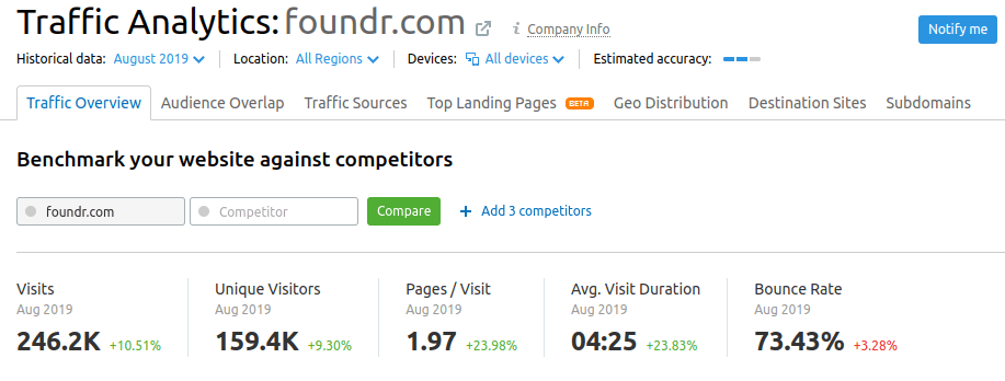 traffic analytics foundr
