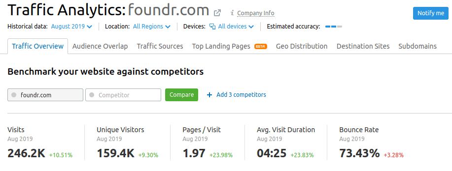traffic analytics foundr