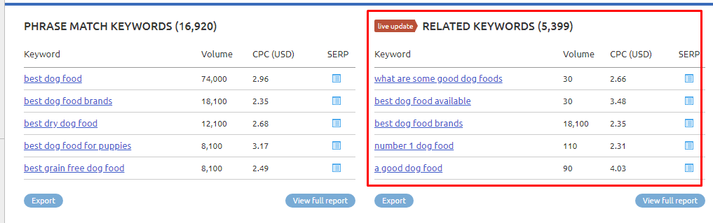 best dog food related keywords