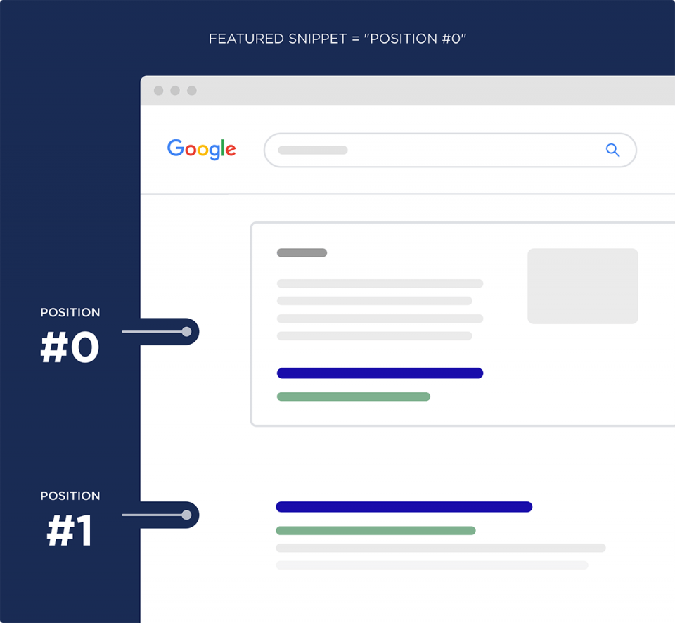 Featured Snippets Important for SEO