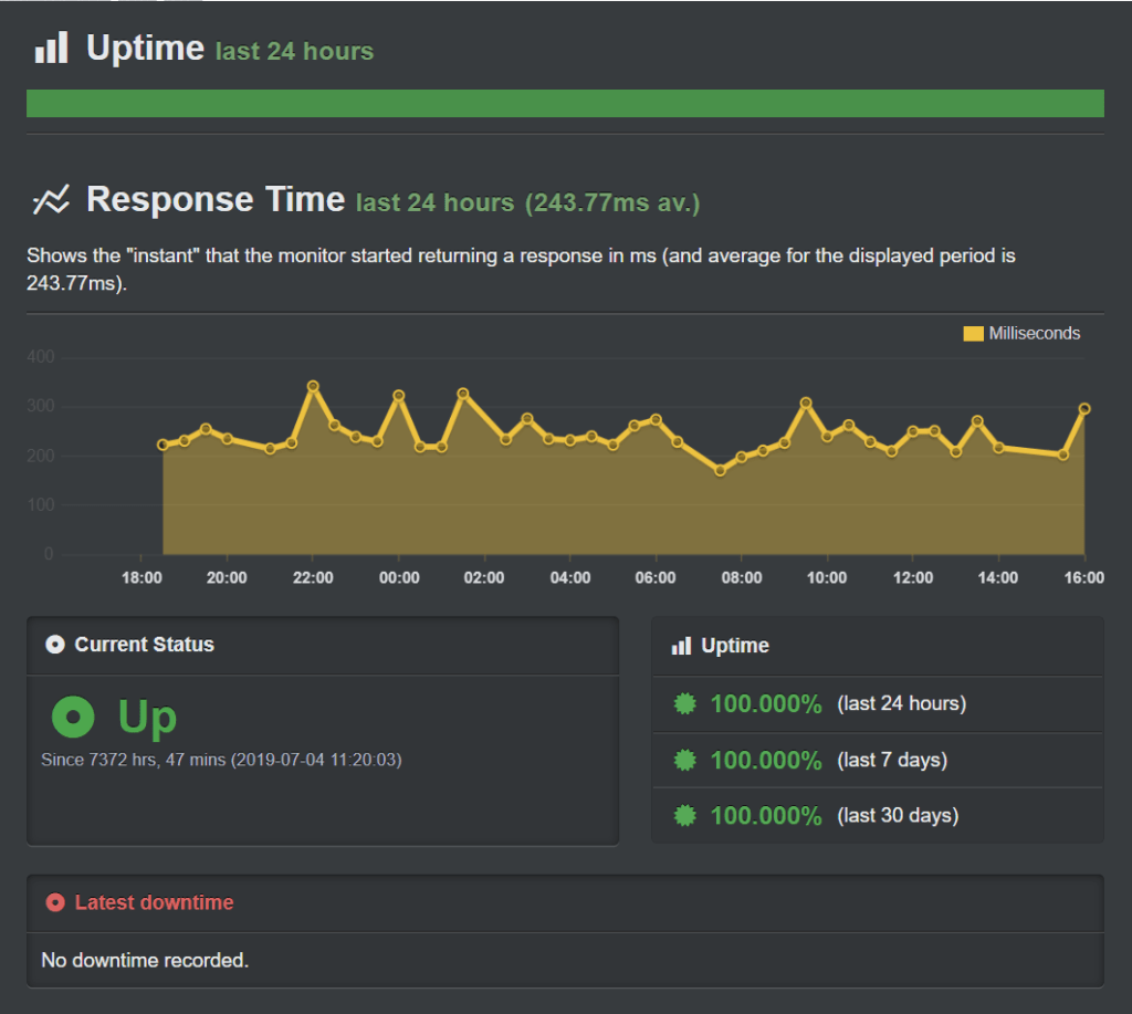 cloudways uptime and response time records may 2020
