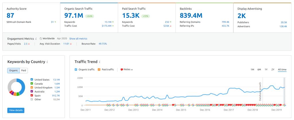 semrush seo tool kit semrush traffic analytics