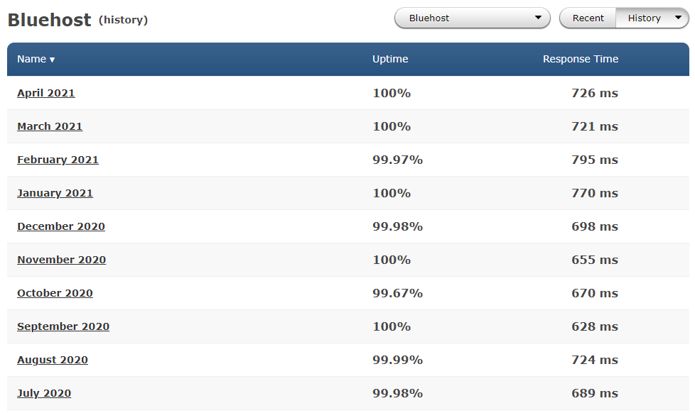 Average performance of Bluehost in the past
