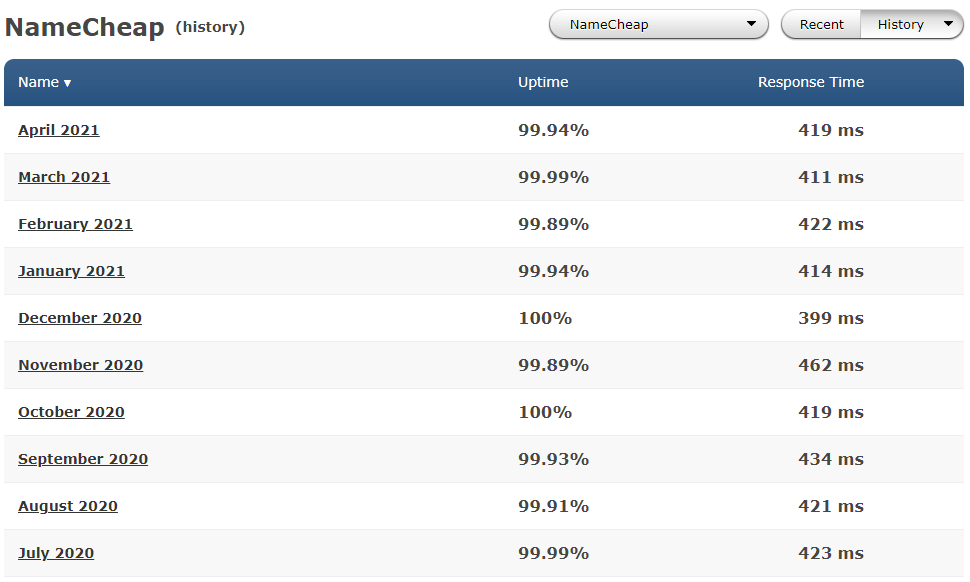 Average performance of Namecheap in the past
