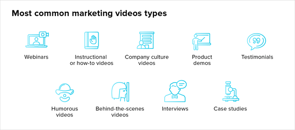 most common types of video marketing